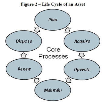 life_cycle_of_an_asset